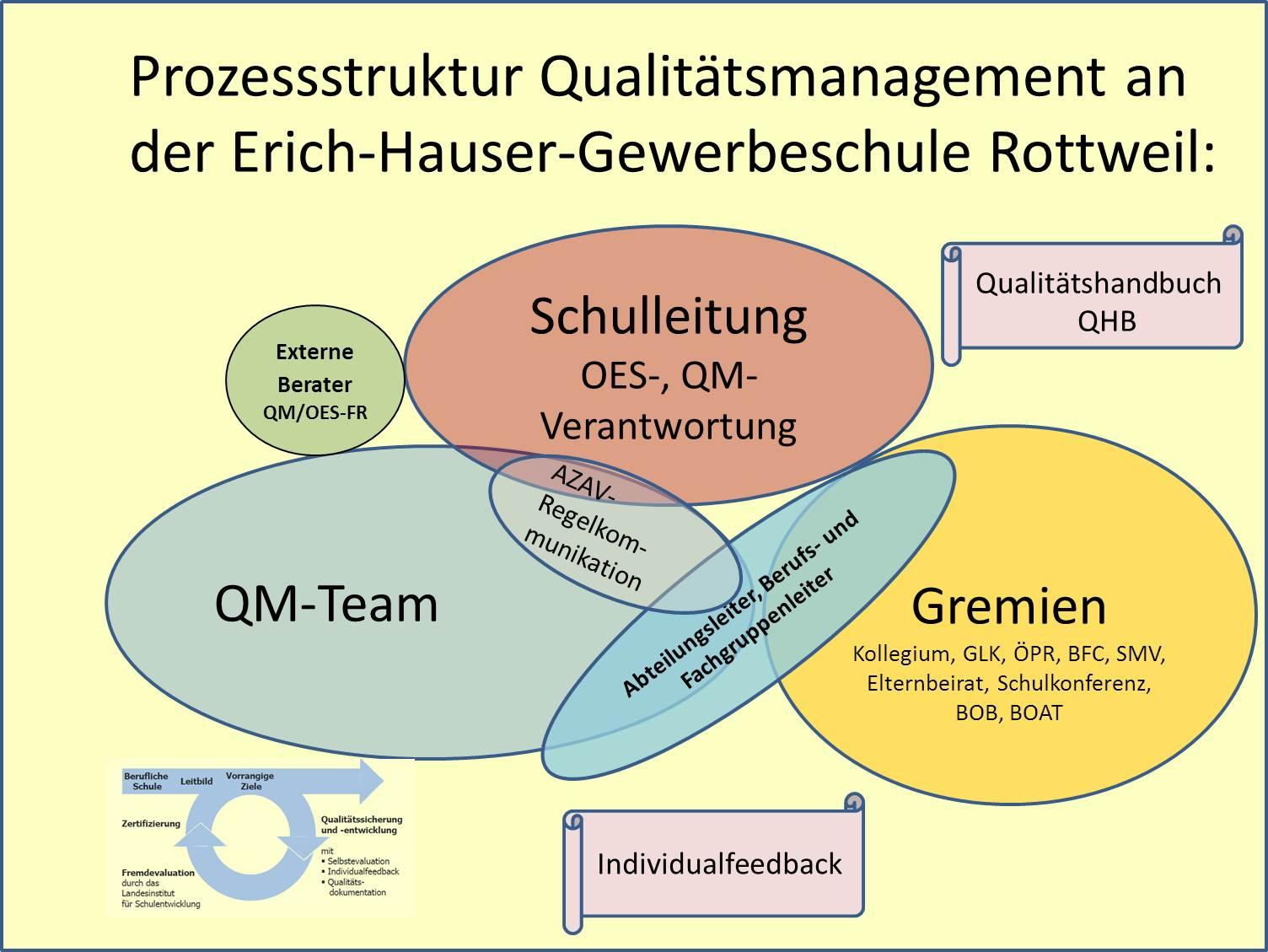 Darstellung der Prozessstruktur des Qualitätsmanagements an der Erich-Hauser-Gewerbeschule Rottweil